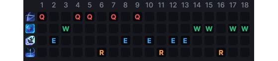 Un ejemplo de una secuencia de habilidades para Gwen - League of Legends