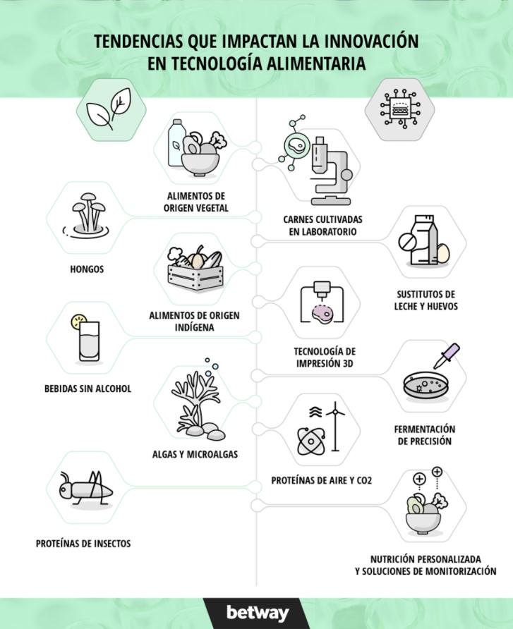Tendencias de la innovacion en tecnología alimentaria